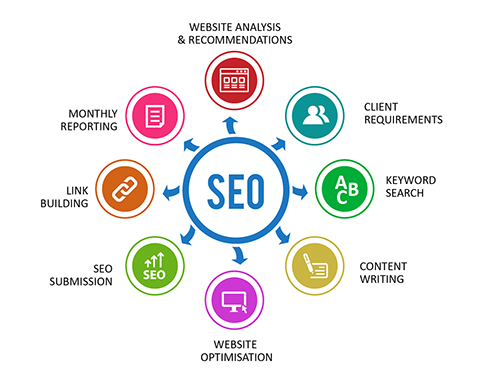 Search Engine Optimization Companies in Bangalore | SEO Services ...